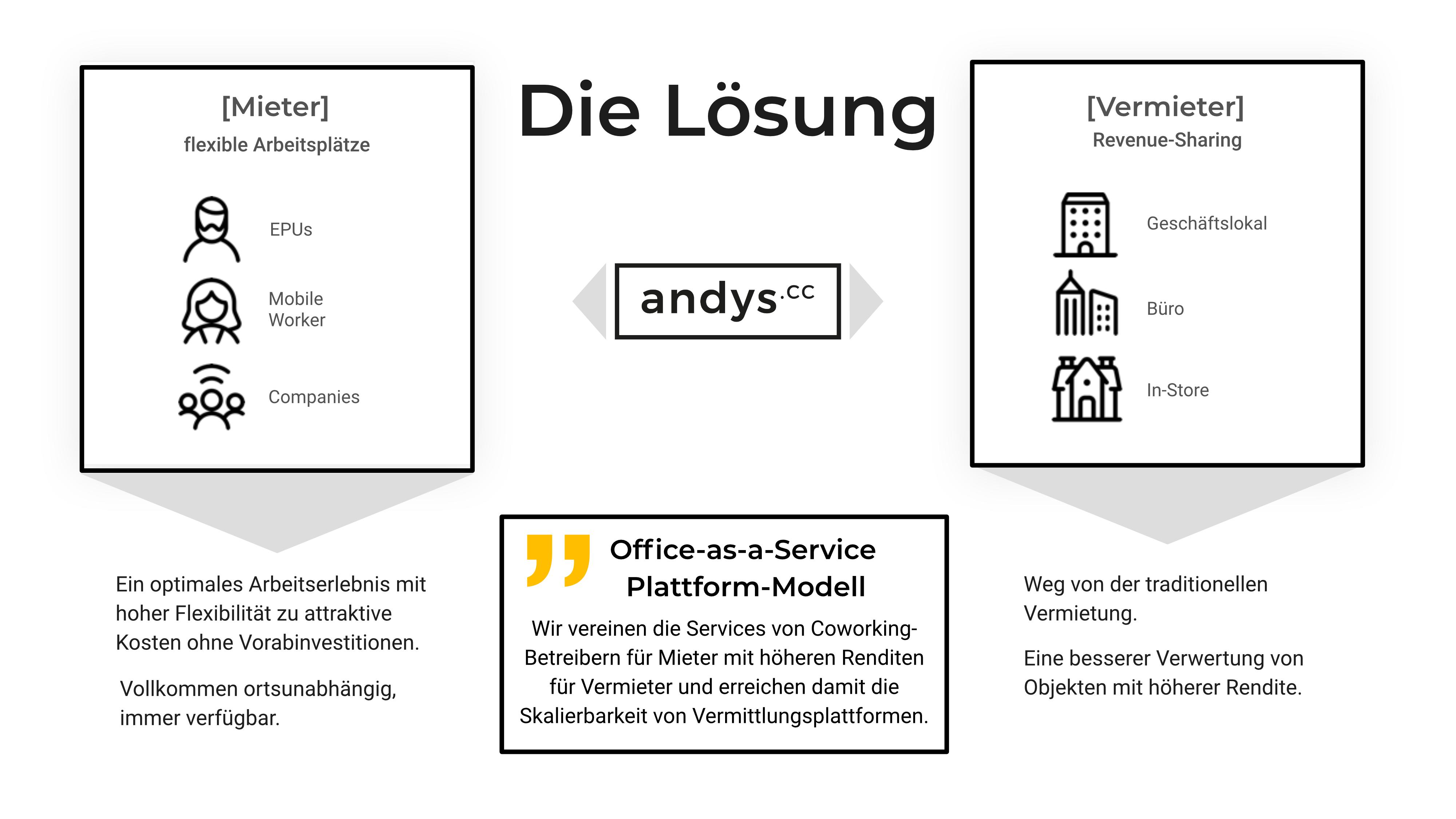 andys.cc - Lösung