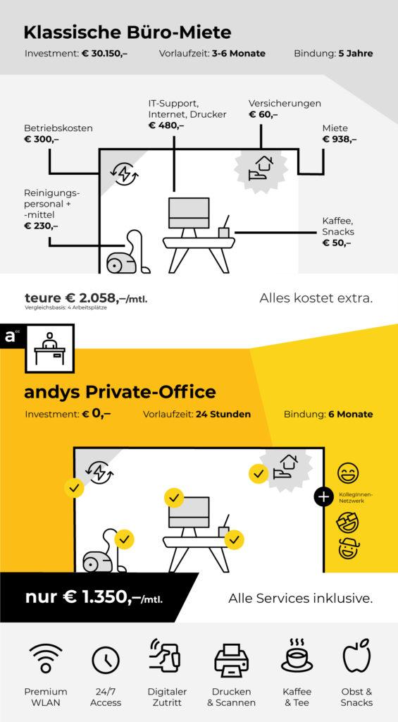 Traditionelles Büro verglichen mit Private Office