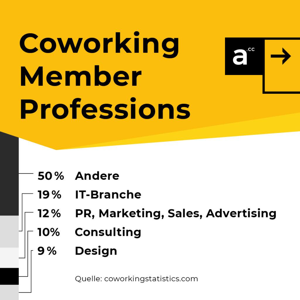 Coworking Facts Berufe