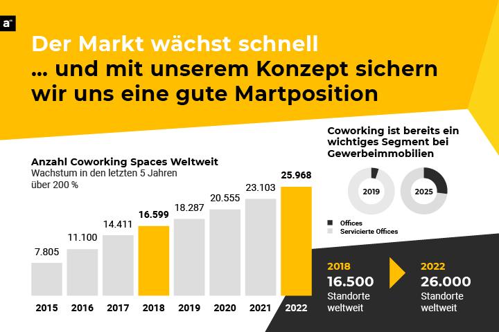 Der Office As A Service Markt Waechst Schnell